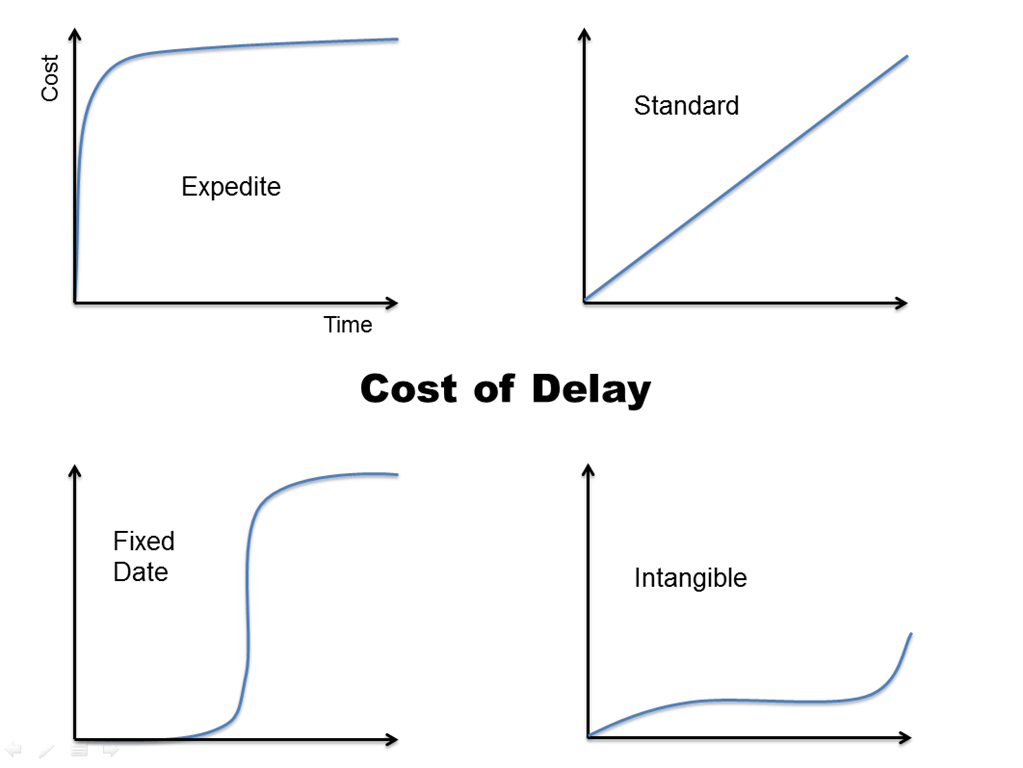 Cost of Delay Curves by Karl Scotland